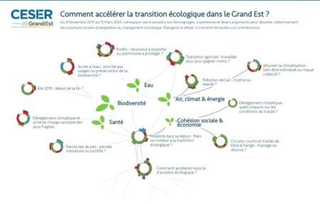 Forum des Transitions : Rejoignez le débat !